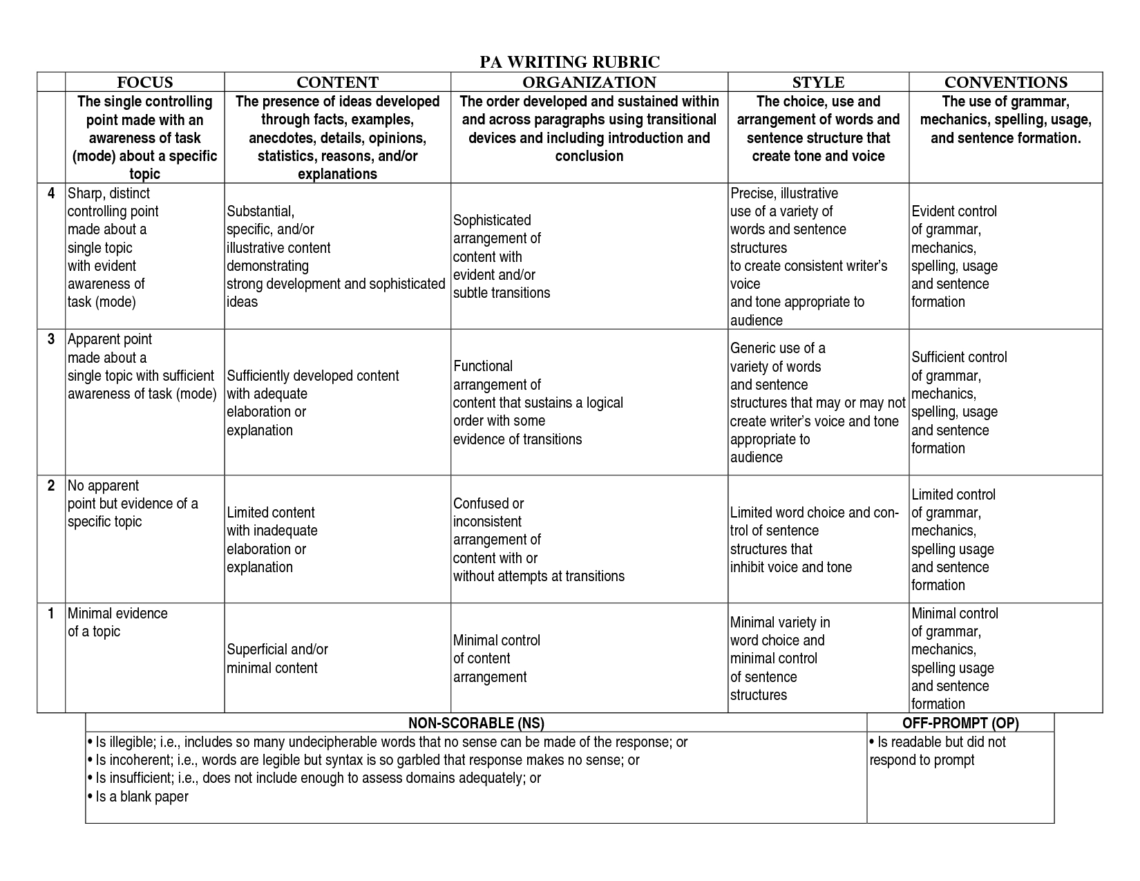 Art Rubrics Elementary Grade Level | Pa Writing Rubric | Rubric - Free Printable Art Rubrics