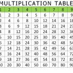 Free And Printable Multiplication Charts | Activity Shelter   Free Printable Multiplication Chart