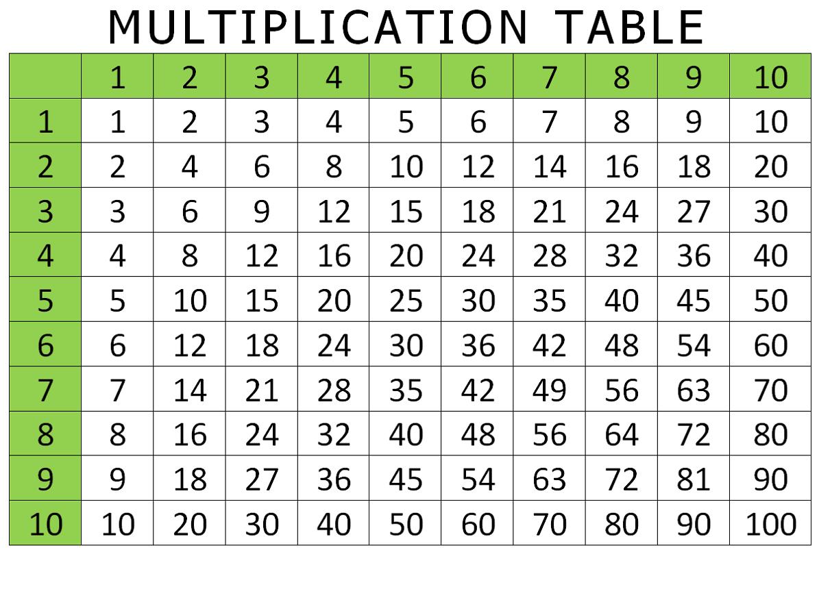 Free And Printable Multiplication Charts | Activity Shelter - Free Printable Multiplication Chart