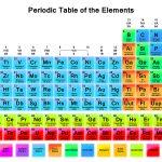 Free Printable Periodic Tables (Pdf)   Free Printable Periodic Table