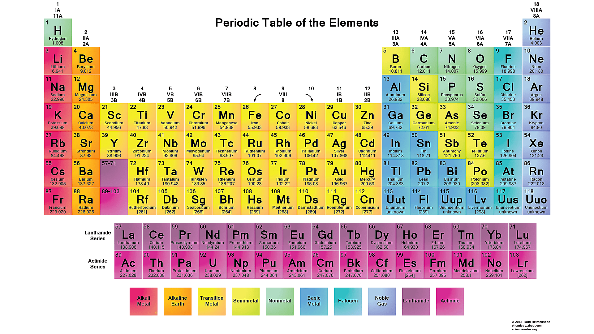 Free Printable Periodic Tables (Pdf) - Free Printable Periodic Table
