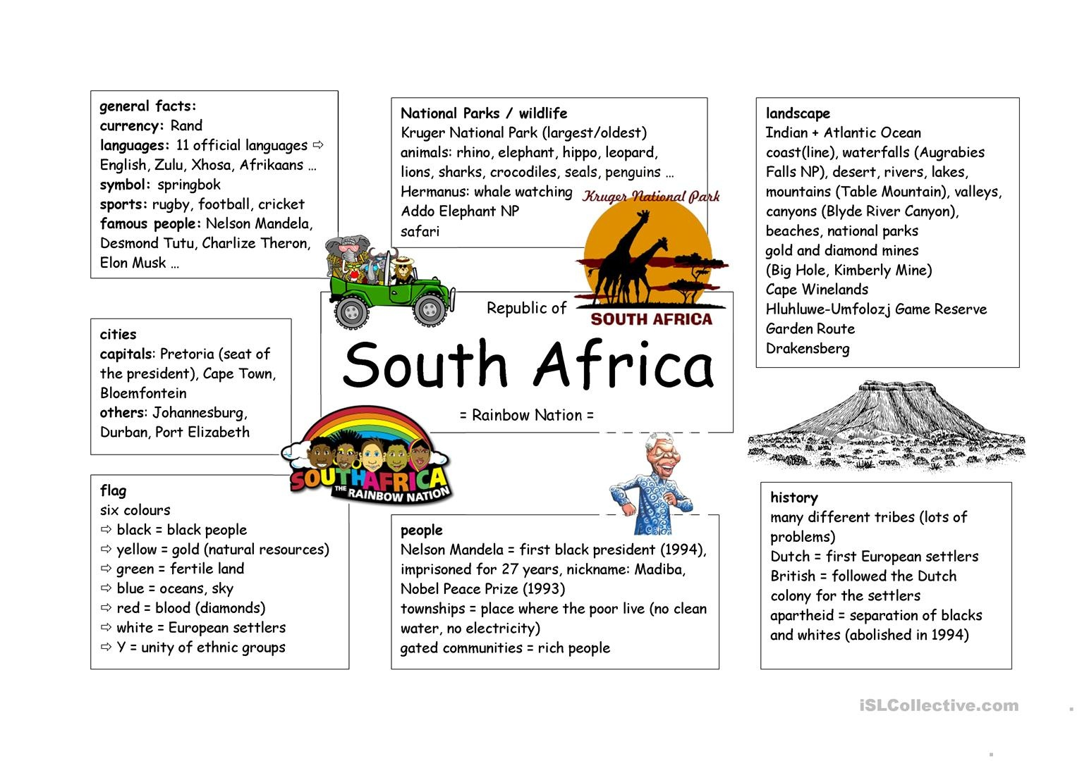 Mind Map South Africa Worksheet - Free Esl Printable Worksheets Made - Free Printable Worksheets On Africa