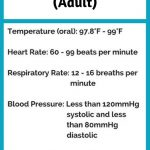 Normal Vital Signs You Need To Know In Nursing School. Click Through   Free Printable Vital Sign Sheets