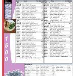 Printable Low Carb Diet: 1 Week  1500 Calorie Menu Plan | Diet Meal   Free Printable Low Carb Diet Plans