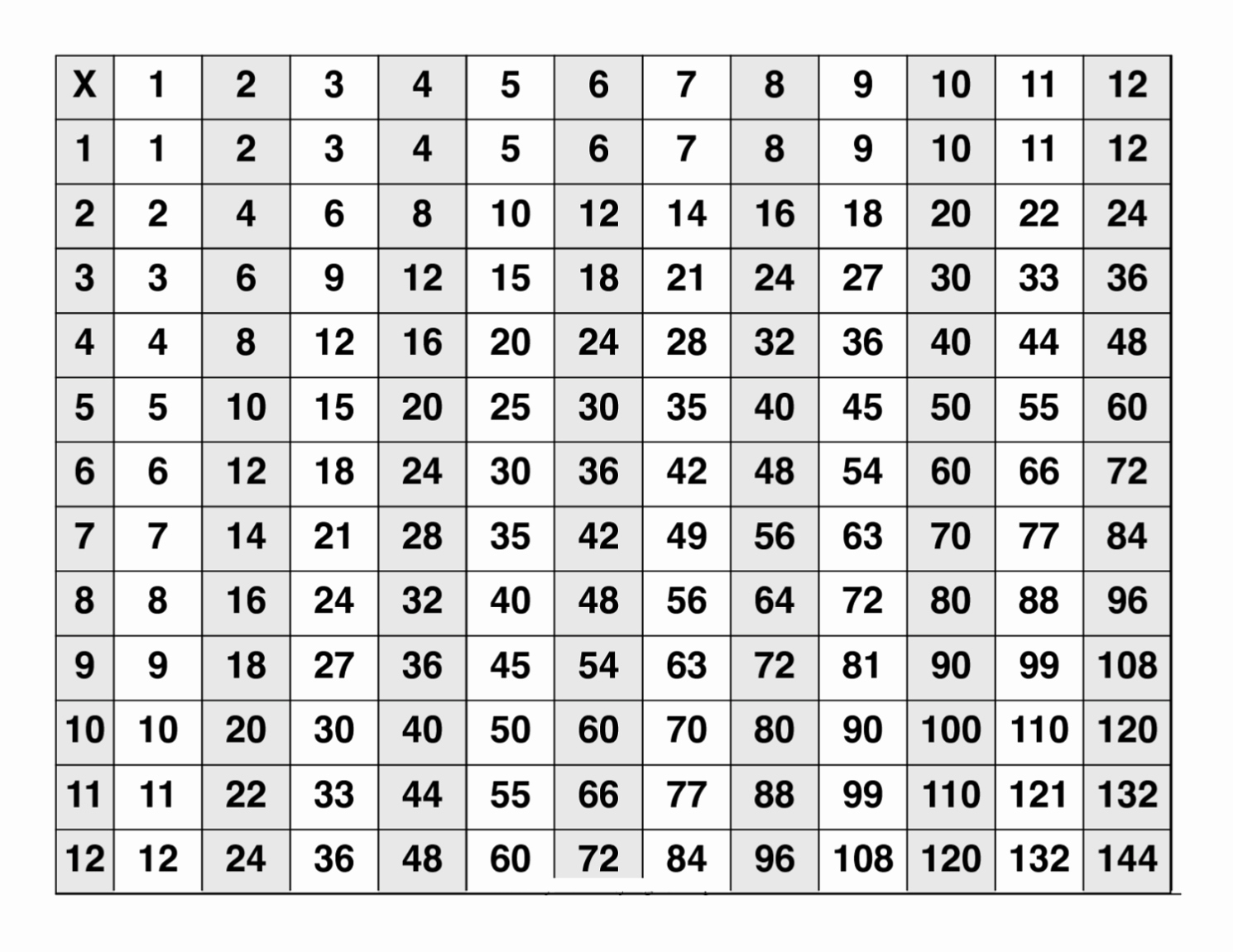 Printable Multiplication Chart And Free Printable Multiplication - Free Printable Multiplication Chart