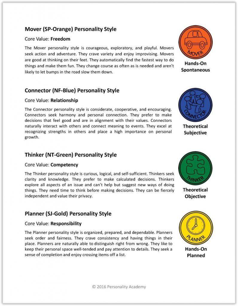 Printable Personality Quiz For Teens - Personality Academy - Free Printable Stress Test