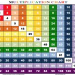 Rainbow Multiplication Chart   Family Educational Resources | Road   Free Printable Multiplication Chart