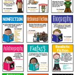 Reading Genres Posters | Wonderful World Of First Grade ✨ | Reading   Genre Posters Free Printable