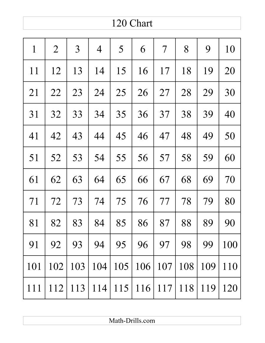 The 120 Chart (A) Math Worksheet From The Number Sense Worksheets - Free Printable Hundreds Chart To 120