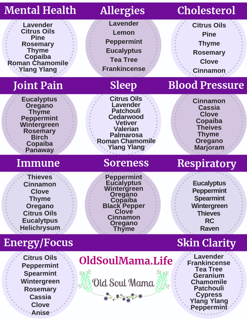 14 Free Printable Essential Oil Charts. Young Living Essential Oils - Free Printable Aromatherapy Charts
