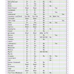 14 Free Printable Essential Oil Charts. Young Living Essential Oils   Free Printable Aromatherapy Charts