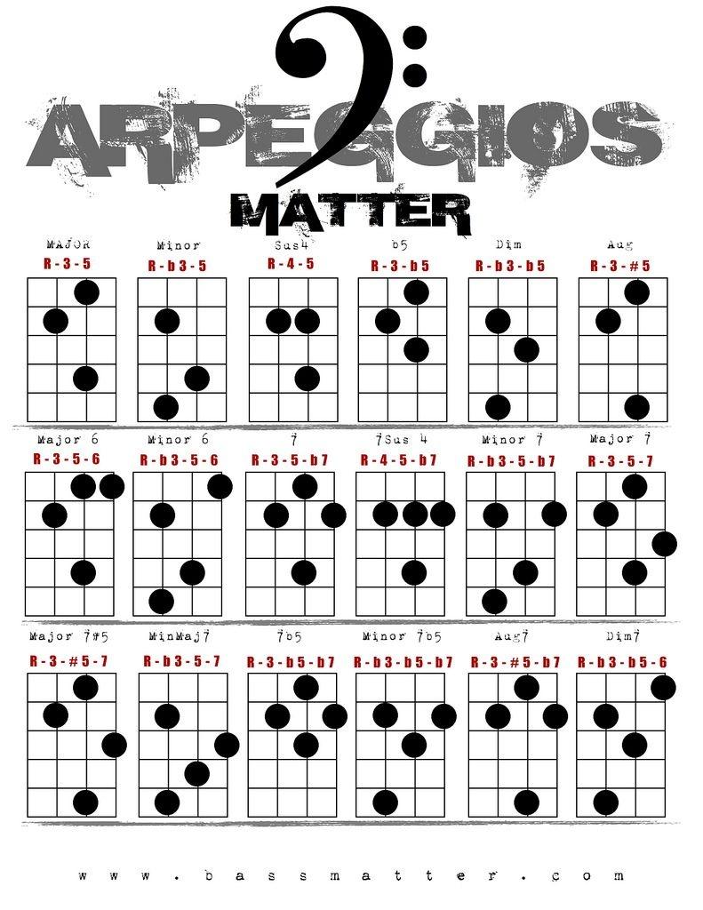 Bass Arpeggio Chart -   Guitar In 2019   Bass Guitar Chords, Bass - Free Printable Bass Guitar Chord Chart