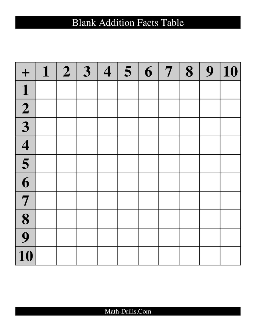 Blank Addition Facts Table - Free Printable Addition Chart