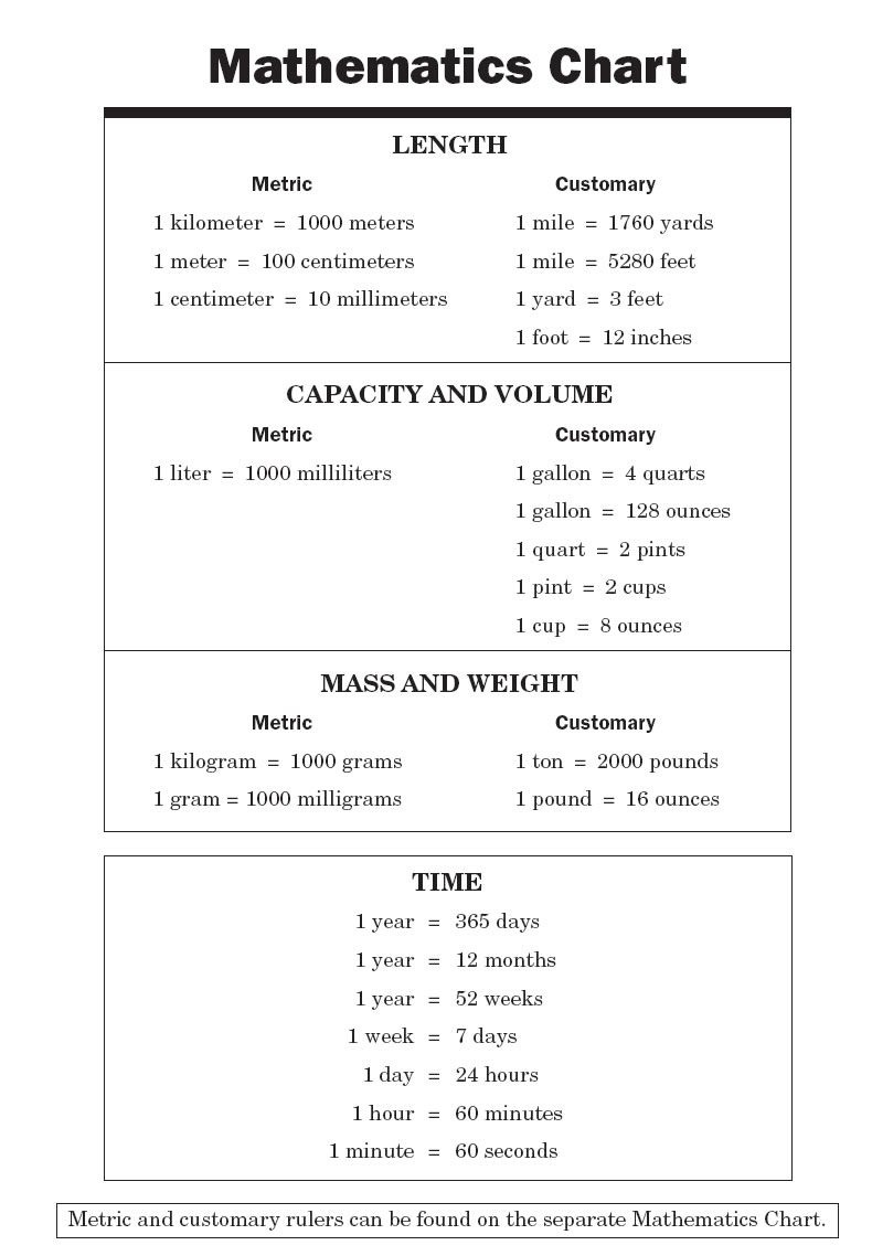 Conversion Chart For Math   Math Chart   Informational   College - Free Printable Teas Study Guide