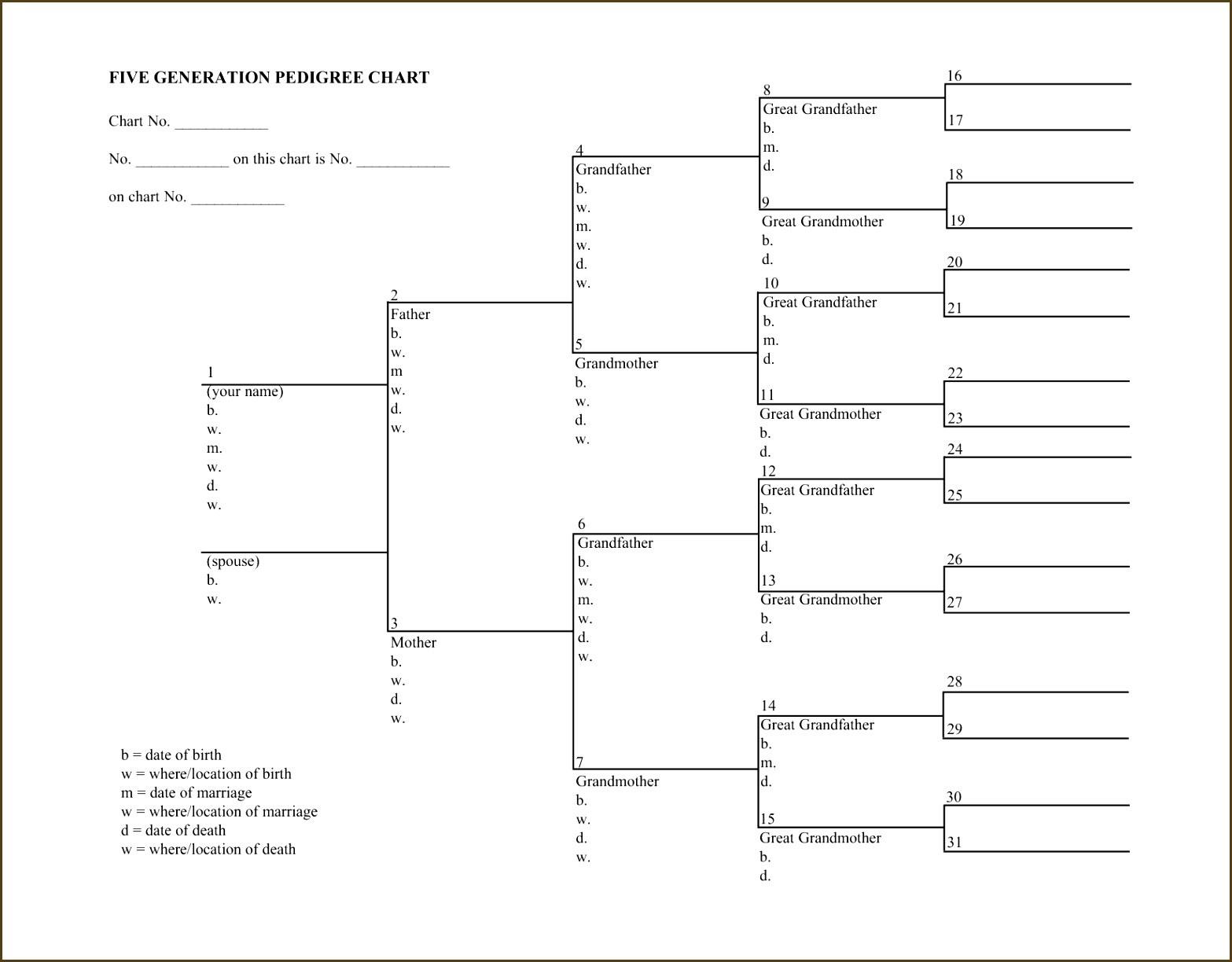 Dog Family Tree Template Online Free Printable Chart Blank Charts To - Free Printable Dog Pedigree Generator