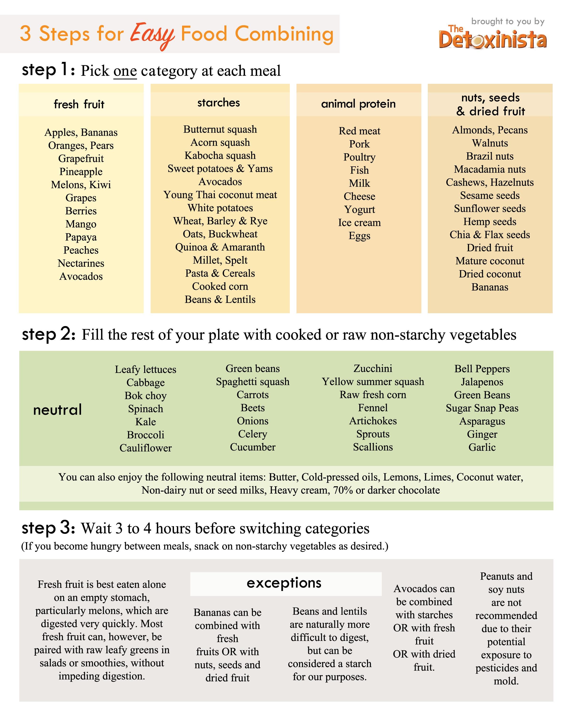Food Combining Chart   Detoxinista - Gluten Free Food List Printable