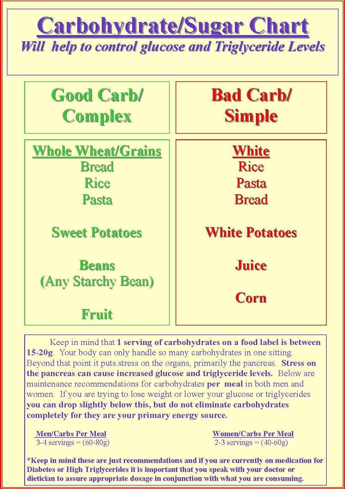 Free Print Carb Counter Chart   Carbohydrate/sugar Chart   Low Carb - Free Printable Carb Counter Chart