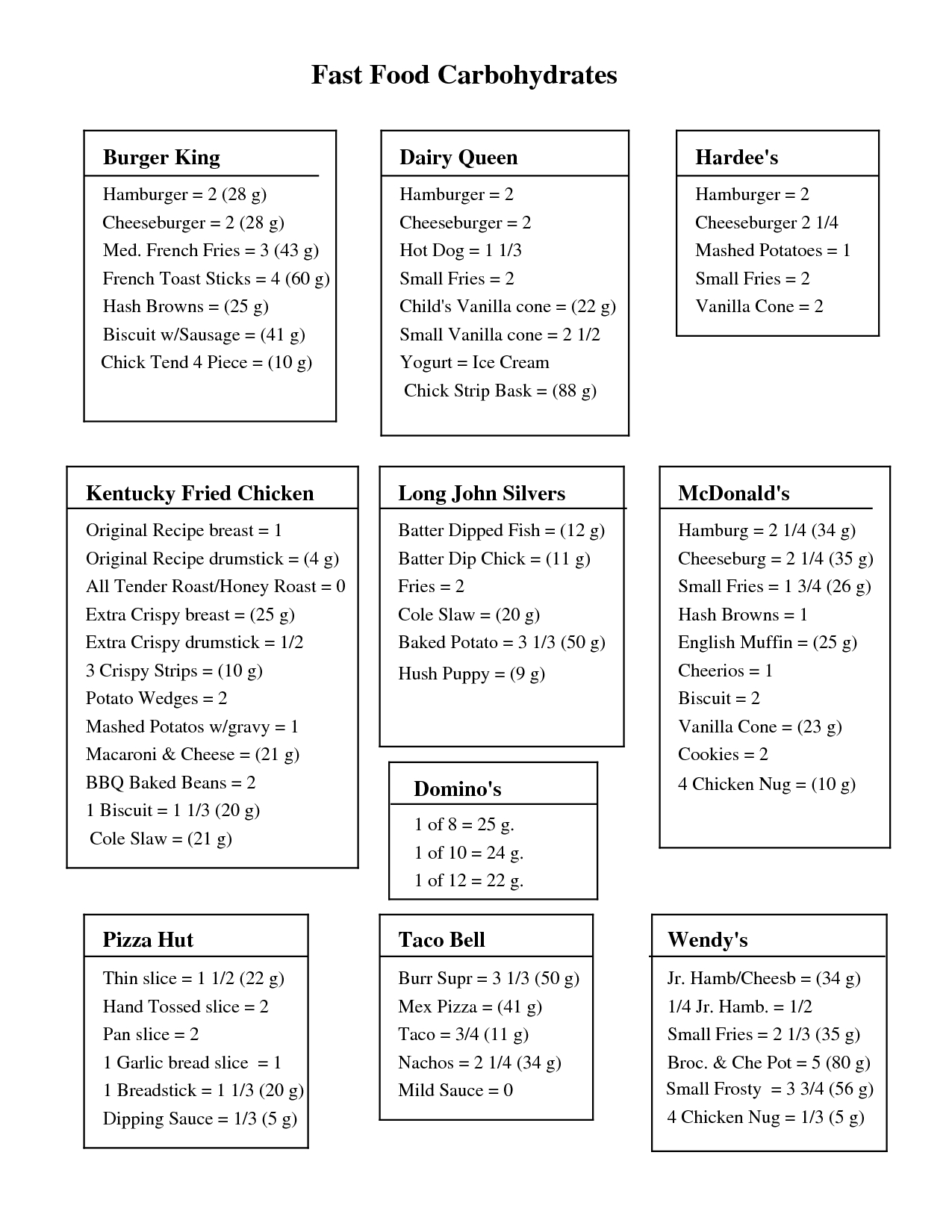 Free Print Carb Counter Chart   Fast Foods Carb Chart (Pdf - Free Printable Carb Counter Chart