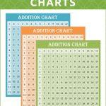Free Printable Addition Charts (0 12) | Education | Addition Chart   Free Printable Addition Chart