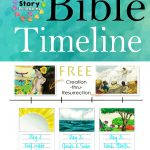 Free Printable Bible Timeline & 200 Cards   Free Printable Bible Stories For Youth