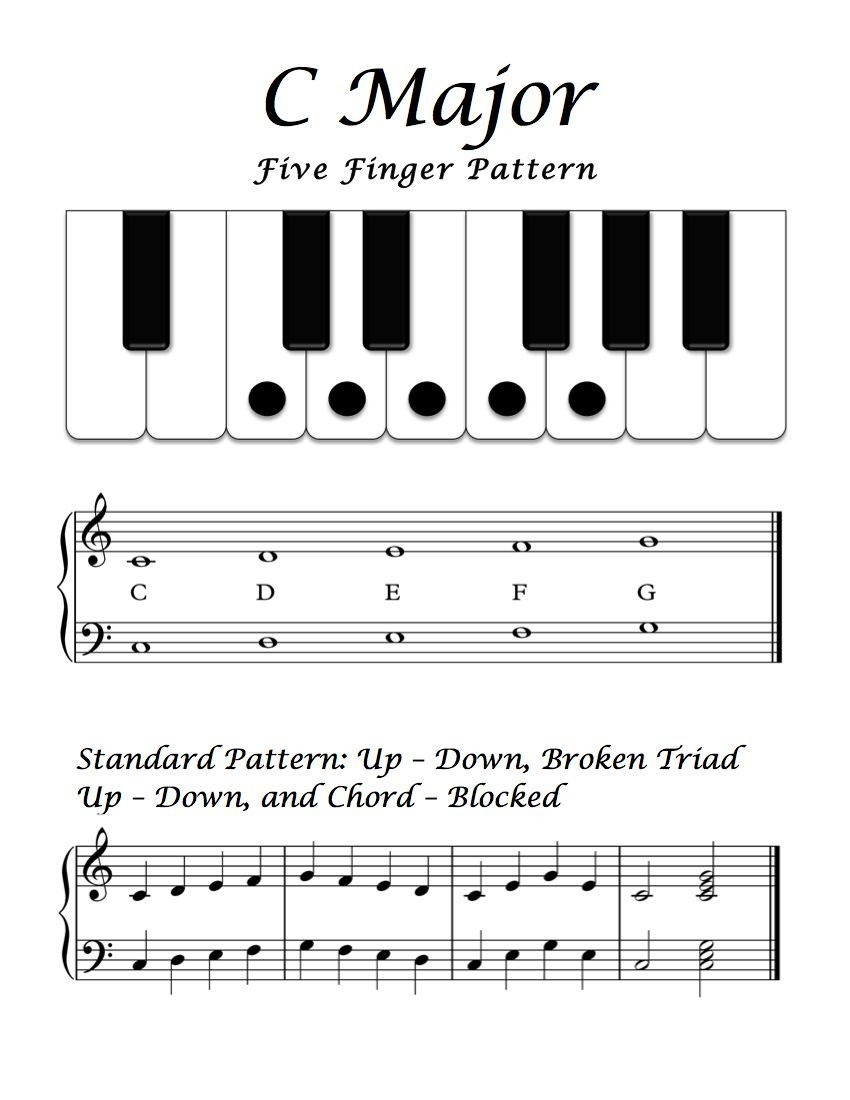 Free Sheet Music - Basic Overview - C Major Five Finger Pattern - Beginner Piano Worksheets Printable Free