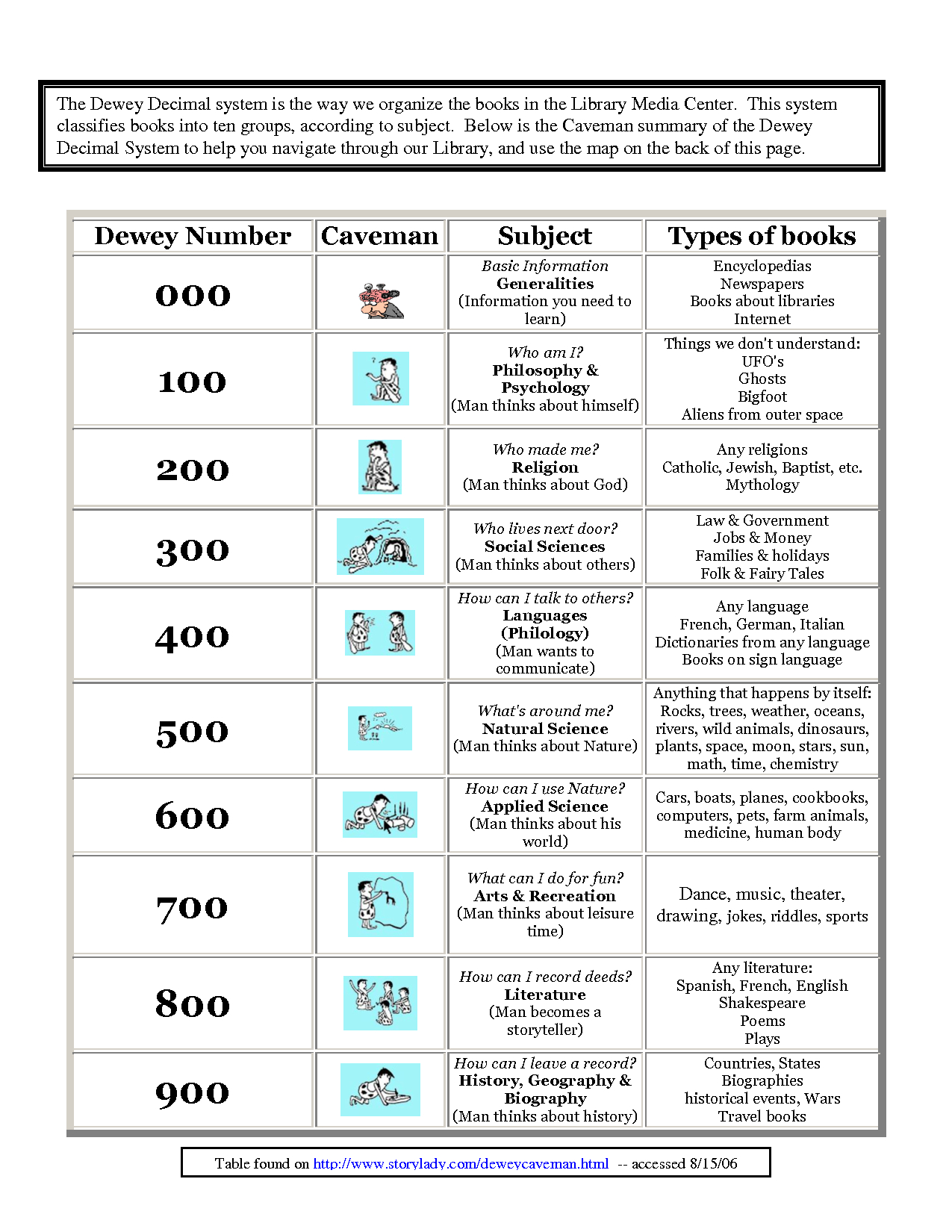 Kindergarten Dewey Decimal System Worksheets Free Worksheet Examples - Free Library Skills Printable Worksheets
