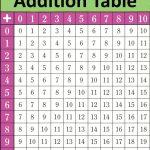 Printable Math Table Charts | Junebug | Math Tables, Addition Chart   Free Printable Addition Chart