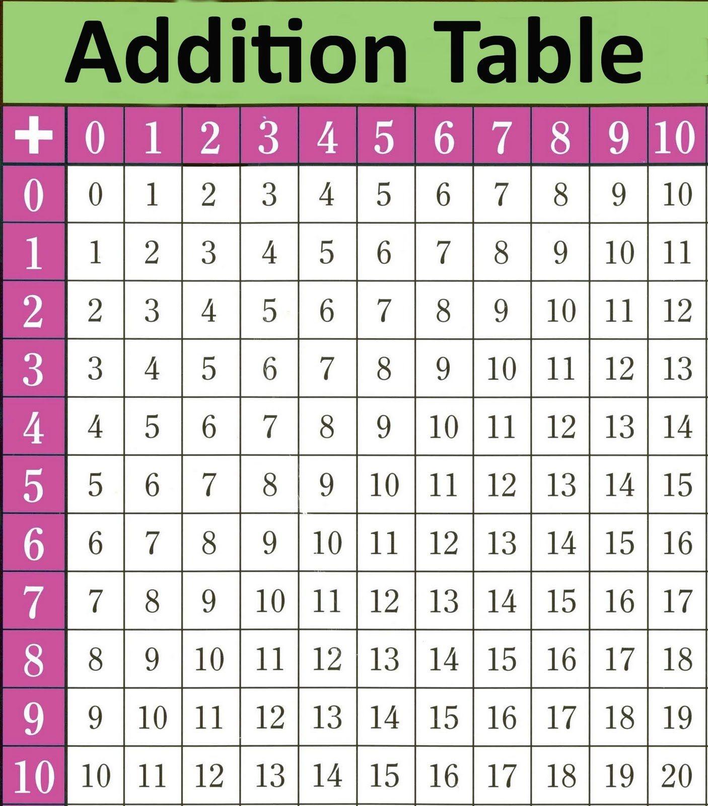 Printable Math Table Charts | Junebug | Math Tables, Addition Chart - Free Printable Addition Chart