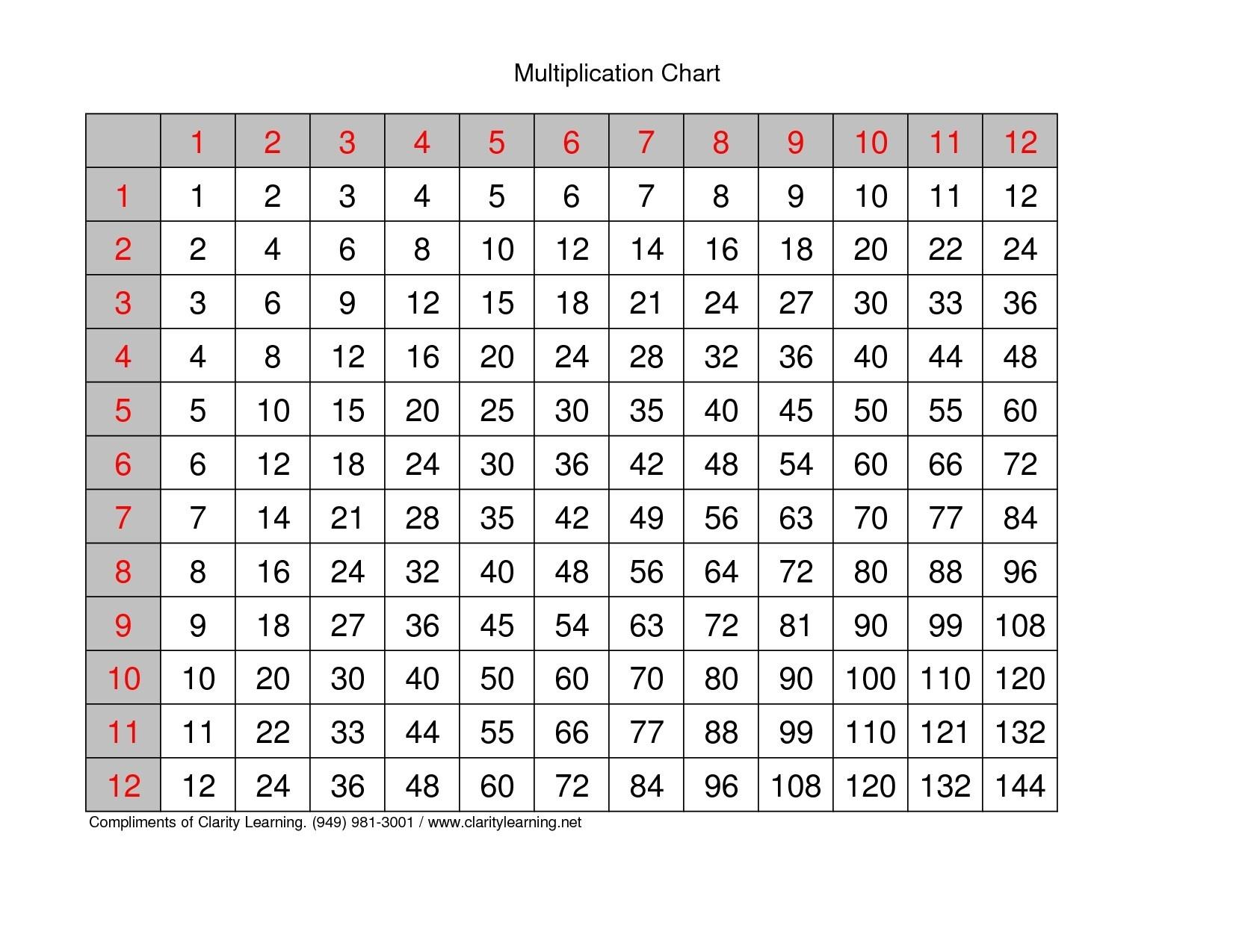 Rontavstudio » Lovely Printable Multiplication Table 1 12   Fun - Free Printable Blank Multiplication Table 1 12