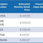 Trulicity Coupon (Dulaglutide)   $50 Per Month Total Cost And   Free Advair Coupon Printable