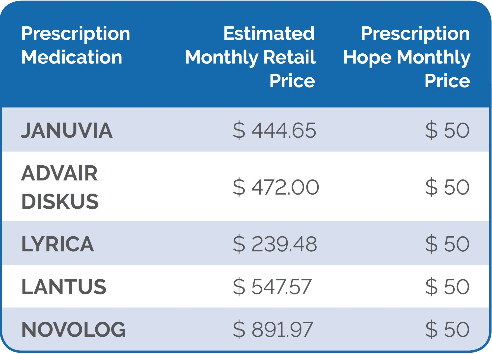 Trulicity Coupon (Dulaglutide) - $50 Per Month Total Cost And - Free Advair Coupon Printable